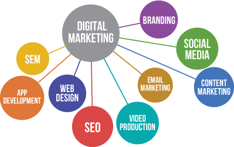 digitalmarketinggraphic