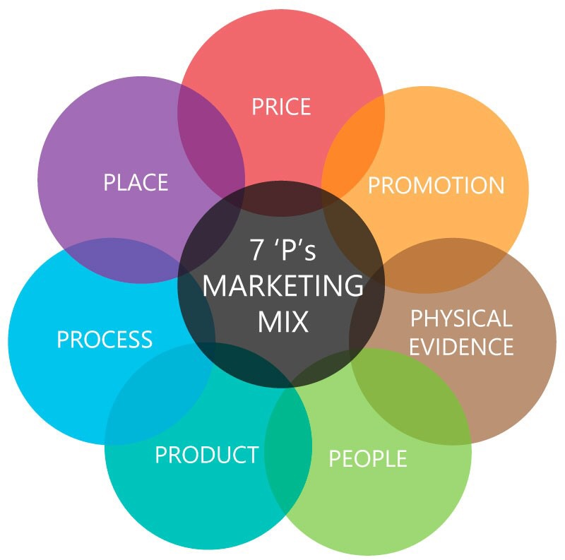 The 7  P's Marketing Mix
