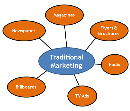 Online marketing vs traditional marketing 3 examples to help you.