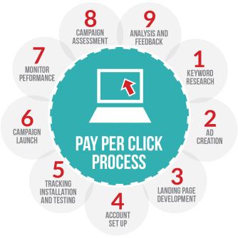 Pay Per Click Process