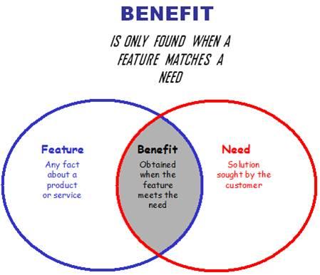 sales-benefit