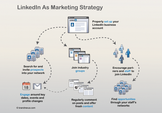 LinkedIn as a Marketing Strategy