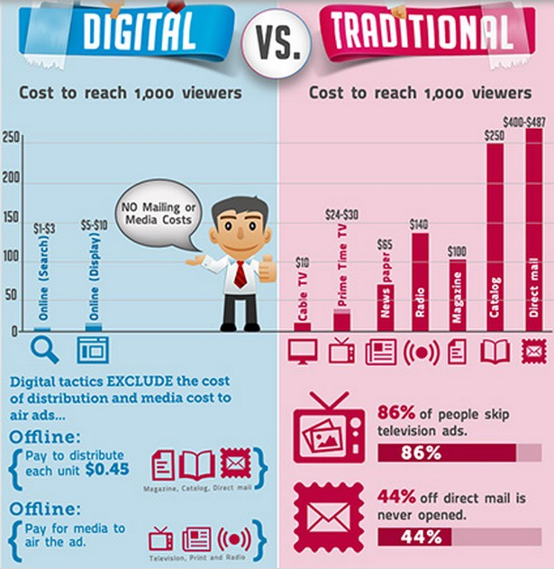 digital v traditional marketing
