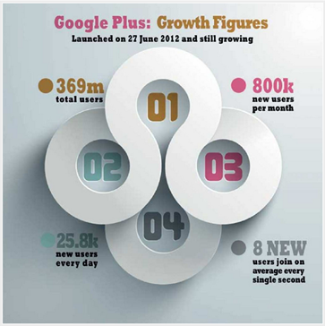 GooglePlus Growth Figures