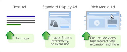 Text Ads, Standard Display Ads & Rich Media Ads