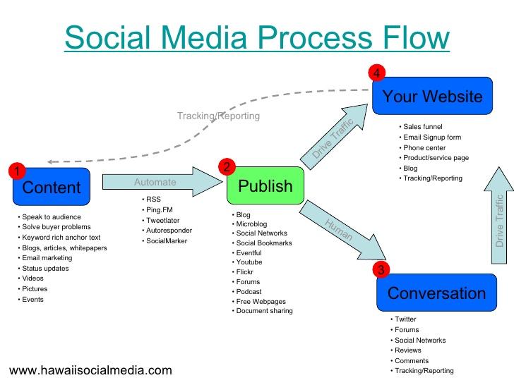 social-media-process-flow-1-728